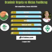 Branimir Hrgota vs Niclas Fuellkrug h2h player stats