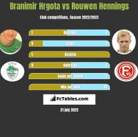 Branimir Hrgota vs Rouwen Hennings h2h player stats