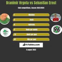Branimir Hrgota vs Sebastian Ernst h2h player stats