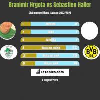 Branimir Hrgota vs Sebastien Haller h2h player stats