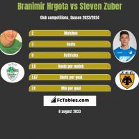 Branimir Hrgota vs Steven Zuber h2h player stats