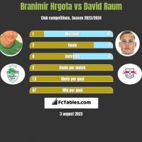 Branimir Hrgota vs David Raum h2h player stats