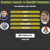 Branislav Ivanovic vs Benedikt Hoewedes h2h player stats