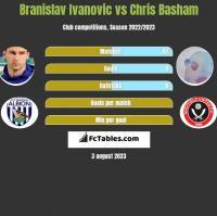 Branislav Ivanovic vs Chris Basham h2h player stats