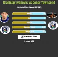 Branislav Ivanovic vs Conor Townsend h2h player stats