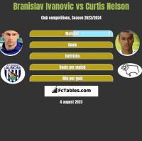 Branislav Ivanovic vs Curtis Nelson h2h player stats