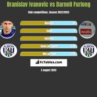 Branislav Ivanovic vs Darnell Furlong h2h player stats