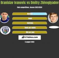 Branislav Ivanovic vs Dmitry Zhivoglyadov h2h player stats