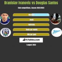 Branislav Ivanovic vs Douglas Santos h2h player stats