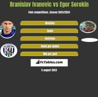 Branislav Ivanović vs Jegor Sorokin h2h player stats