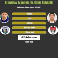 Branislav Ivanovic vs Elmir Nabiullin h2h player stats