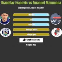 Branislav Ivanović vs Emanuel Mammana h2h player stats