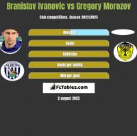 Branislav Ivanovic vs Gregory Morozov h2h player stats