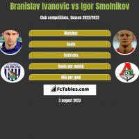 Branislav Ivanovic vs Igor Smolnikov h2h player stats