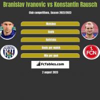 Branislav Ivanovic vs Konstantin Rausch h2h player stats
