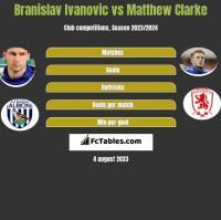 Branislav Ivanovic vs Matthew Clarke h2h player stats
