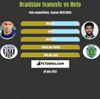 Branislav Ivanovic vs Neto h2h player stats