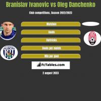 Branislav Ivanović vs Oleg Danchenko h2h player stats