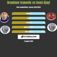 Branislav Ivanovic vs Semi Ajayi h2h player stats