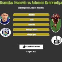 Branislav Ivanovic vs Solomon Kverkveliya h2h player stats