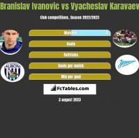 Branislav Ivanovic vs Vyacheslav Karavaev h2h player stats