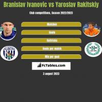 Branislav Ivanovic vs Yaroslav Rakitskiy h2h player stats