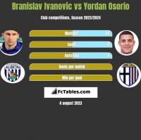 Branislav Ivanović vs Yordan Osorio h2h player stats