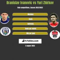 Branislav Ivanovic vs Yuri Zhirkov h2h player stats
