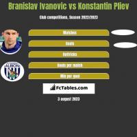 Branislav Ivanović vs Konstantin Pliev h2h player stats