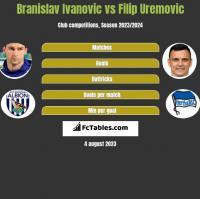 Branislav Ivanović vs Filip Uremovic h2h player stats