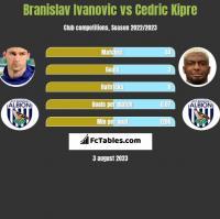 Branislav Ivanovic vs Cedric Kipre h2h player stats