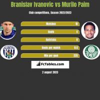 Branislav Ivanovic vs Murilo Paim h2h player stats