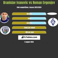 Branislav Ivanovic vs Roman Evgenjev h2h player stats