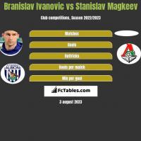 Branislav Ivanovic vs Stanislav Magkeev h2h player stats