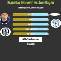 Branislav Ivanovic vs Joel Bagan h2h player stats