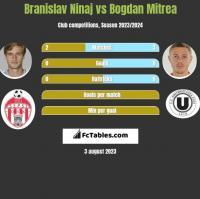 Branislav Ninaj vs Bogdan Mitrea h2h player stats