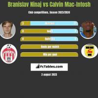 Branislav Ninaj vs Calvin Mac-Intosh h2h player stats