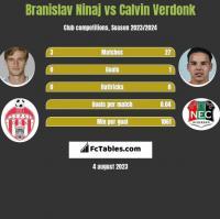 Branislav Ninaj vs Calvin Verdonk h2h player stats
