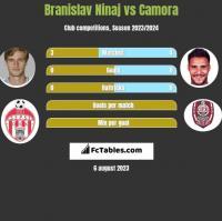 Branislav Ninaj vs Camora h2h player stats