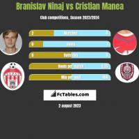 Branislav Ninaj vs Cristian Manea h2h player stats