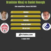 Branislav Ninaj vs Daniel Hoeegh h2h player stats
