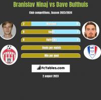 Branislav Ninaj vs Dave Bulthuis h2h player stats