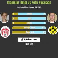Branislav Ninaj vs Felix Passlack h2h player stats