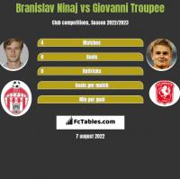 Branislav Ninaj vs Giovanni Troupee h2h player stats