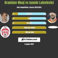 Branislav Ninaj vs Iasmin Latovlevici h2h player stats