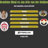 Branislav Ninaj vs Jan-Arie van der Heijden h2h player stats