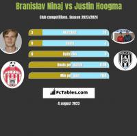 Branislav Ninaj vs Justin Hoogma h2h player stats