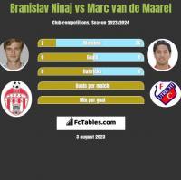 Branislav Ninaj vs Marc van de Maarel h2h player stats
