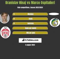 Branislav Ninaj vs Marco Ospitalieri h2h player stats