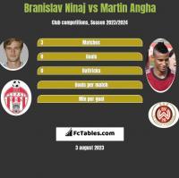 Branislav Ninaj vs Martin Angha h2h player stats